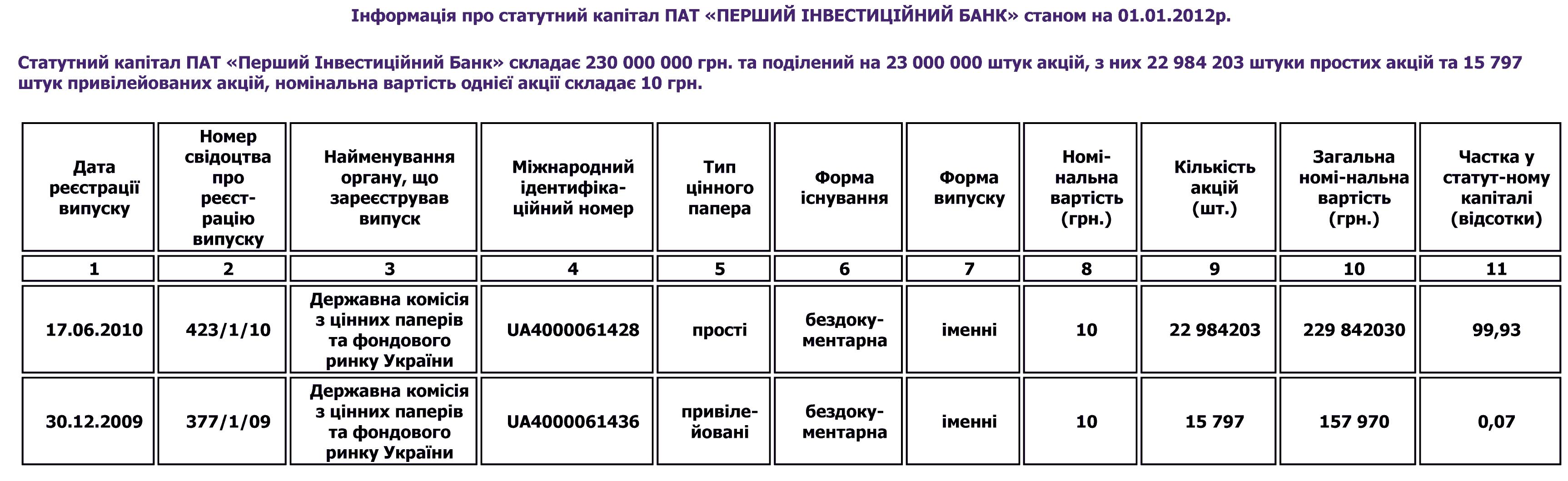 statutnij-kapital
